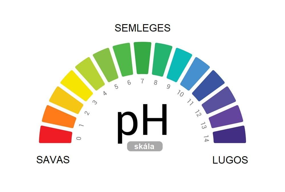 pH skála